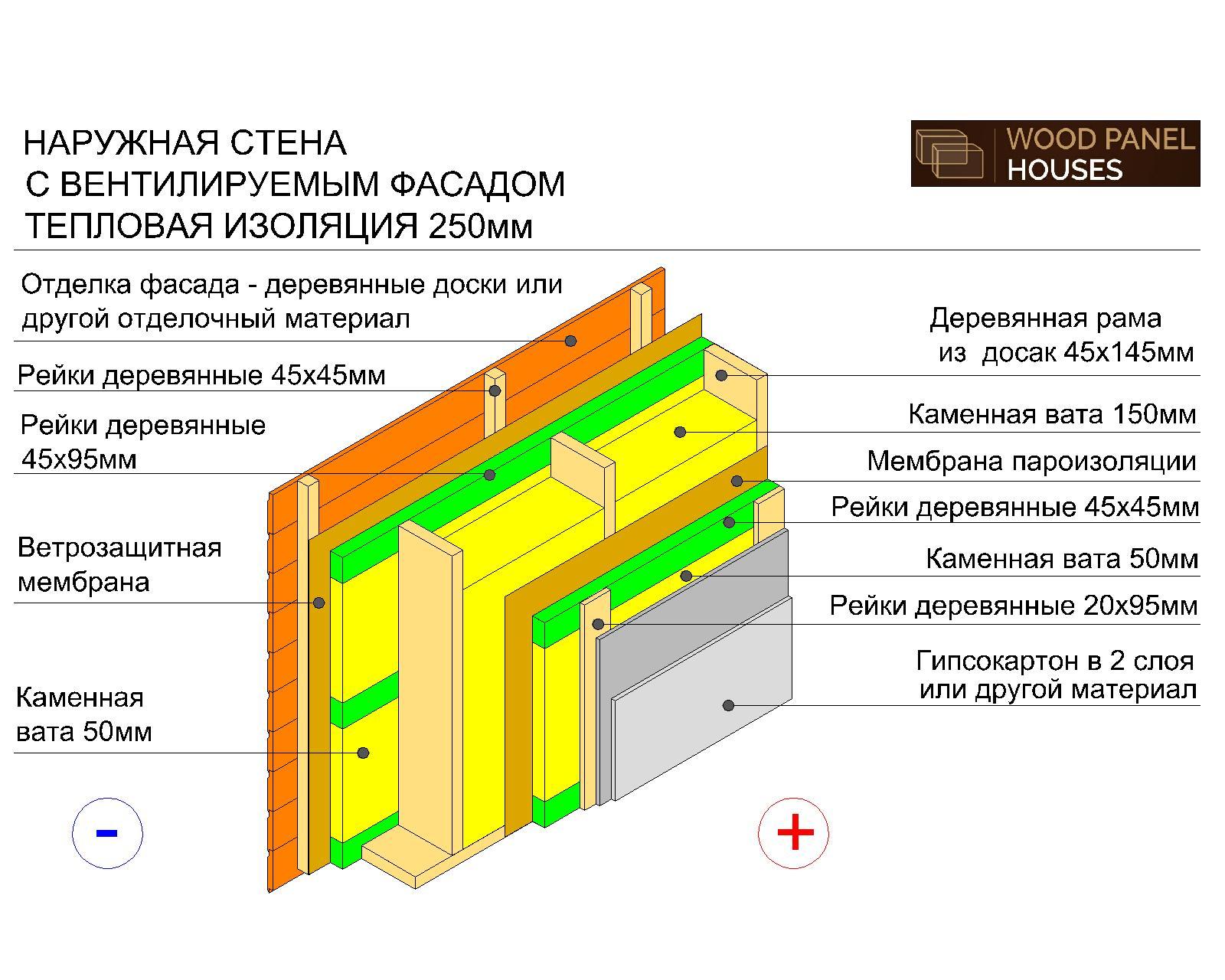 конструкция внешней стены