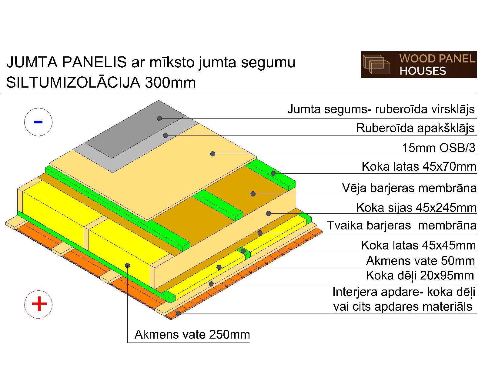 jumta-konstrukcija